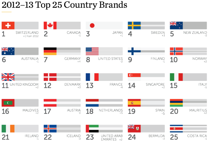 Top 25 in viziunea Future Brands