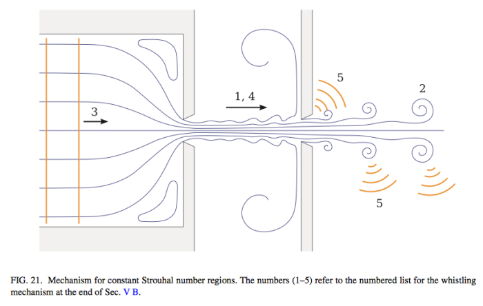 Sursa: R. H. Henrywood and A. Agarwal, Phys. Fluids 25, 107101 (2013)